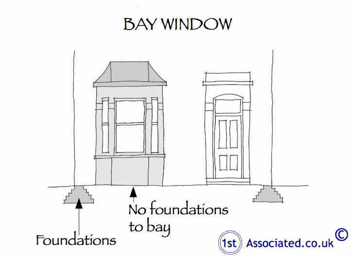 Bay no foundations