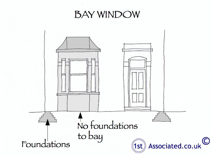Bay no foundations
