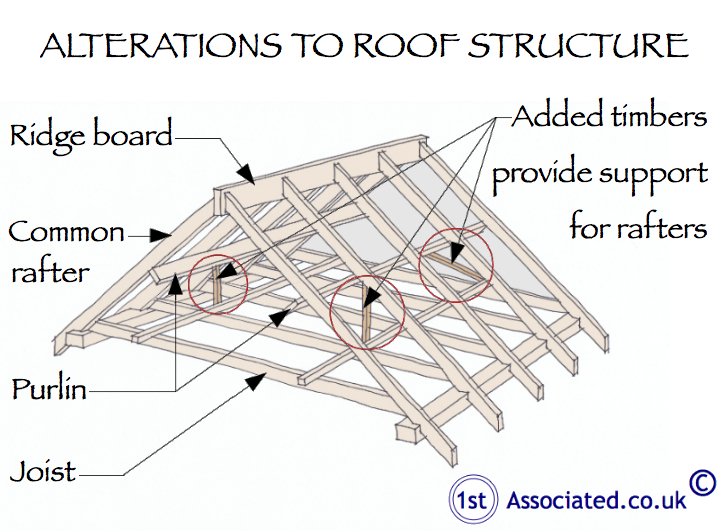 Pitched cut timber roof with supports