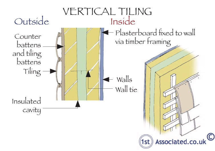 Vertical tiling and dry lining cavity walls
